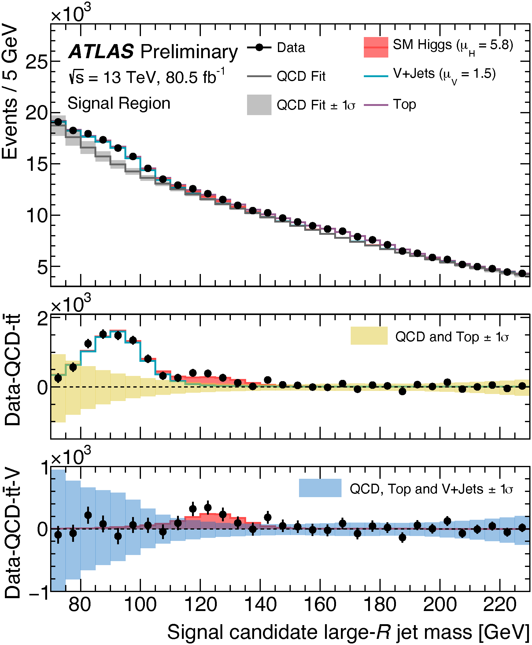 Preliminary low mass di-bjet search showing indications of an exess at the location expected for a Higgs boson, ATLAS-CONF-2018-052